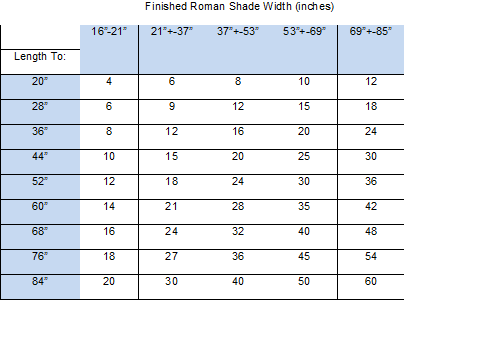 Components Calculator For Roman Shades Helps Determine